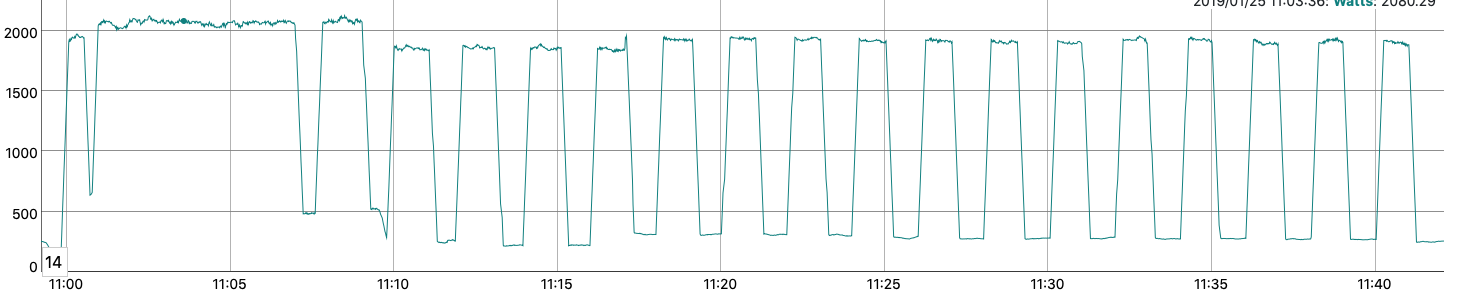 Energy consumption pattern of my oven
