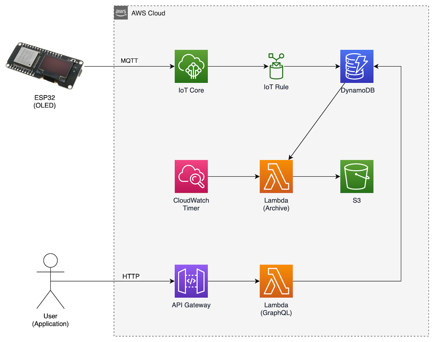 AWS architecture powering the energy monitor