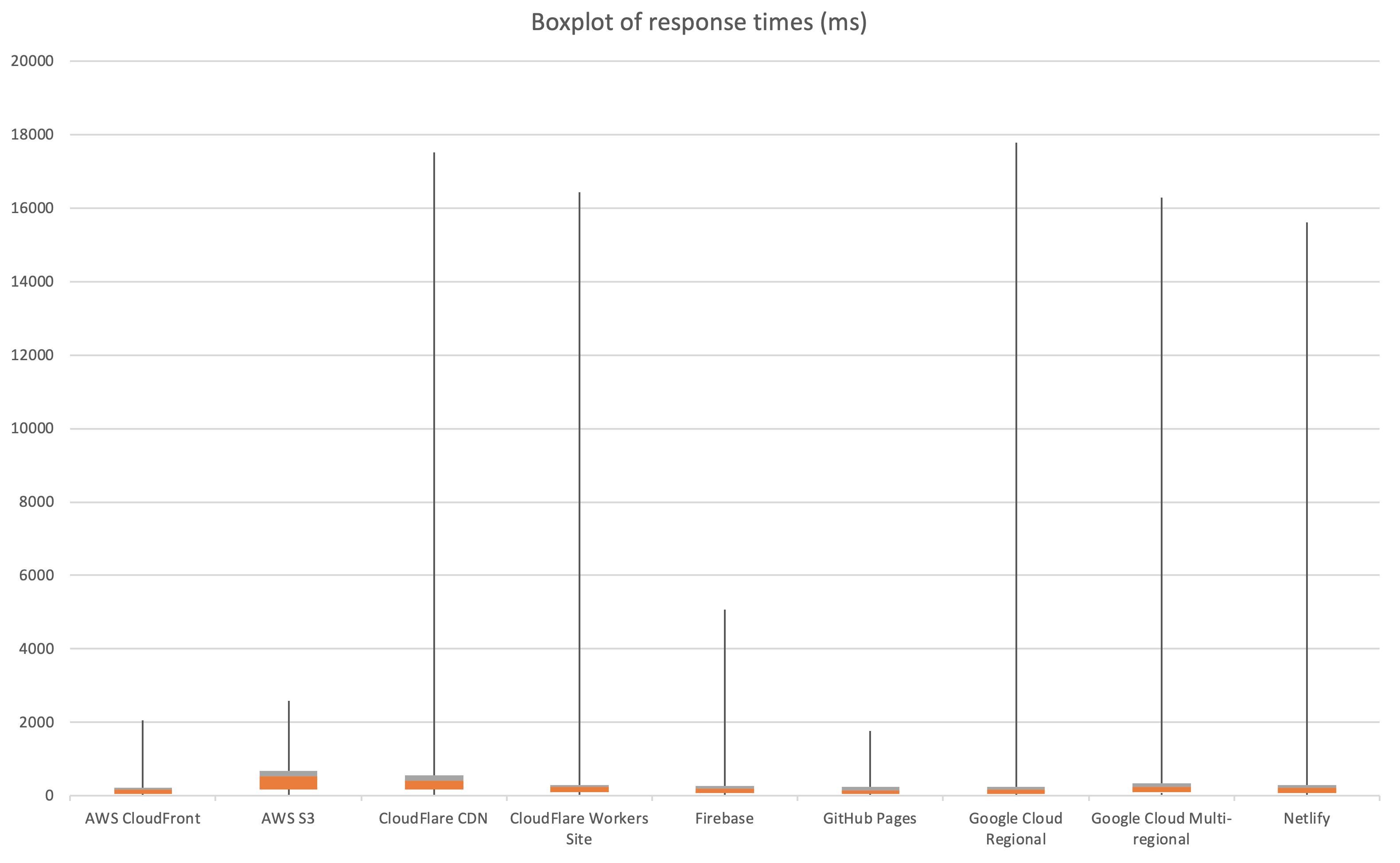 Box plot of response times, showing some high spikes