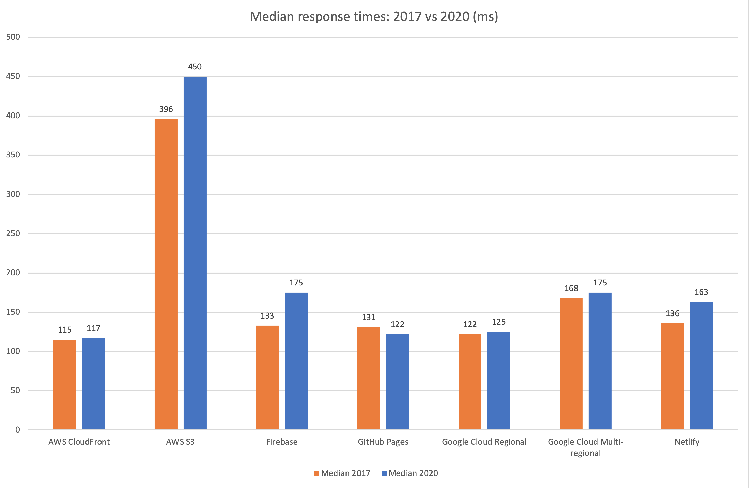 Benchmark from 2017 vs 2020: median response times