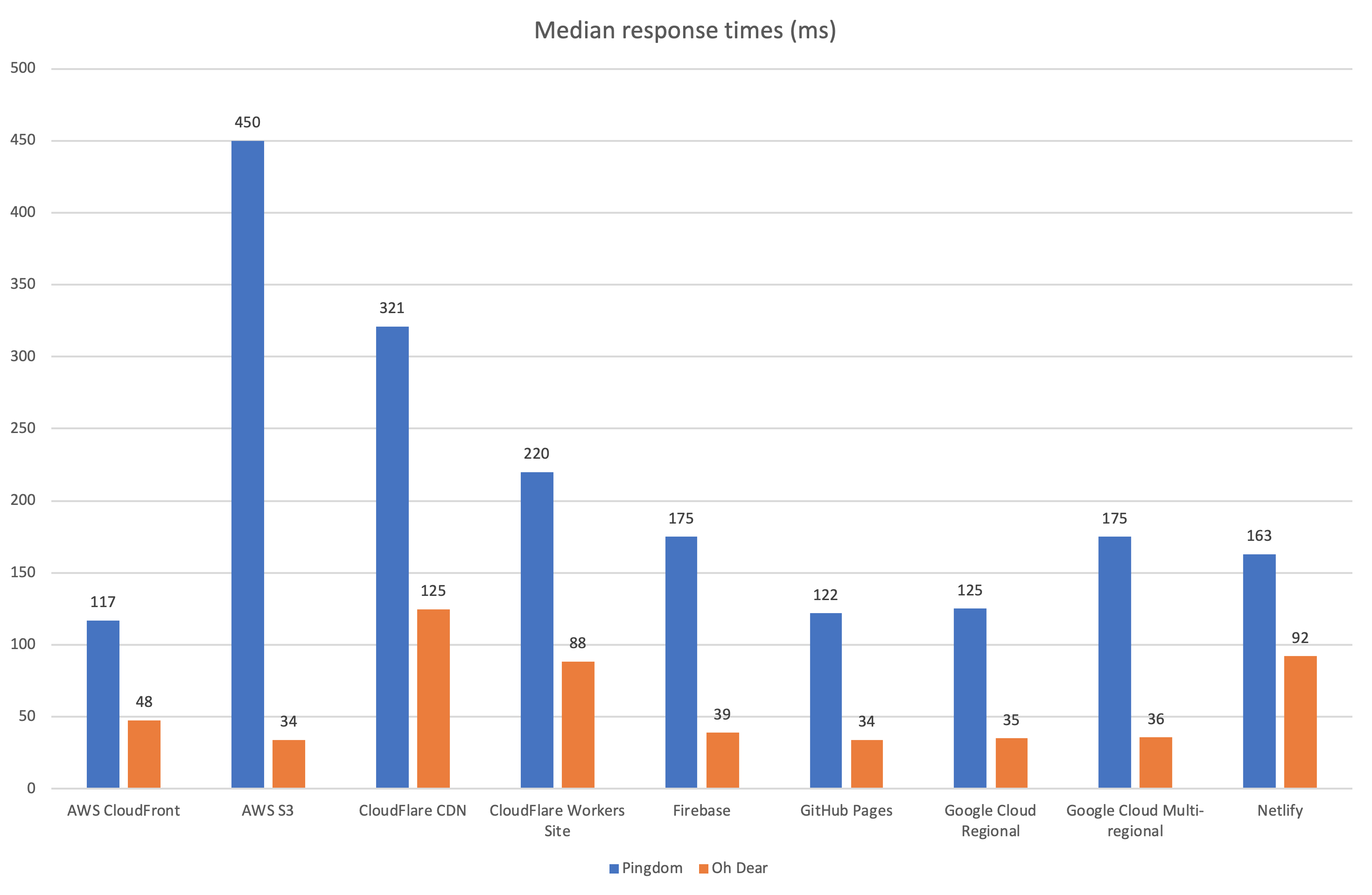 Pingdom vs Oh Dear (median response times)