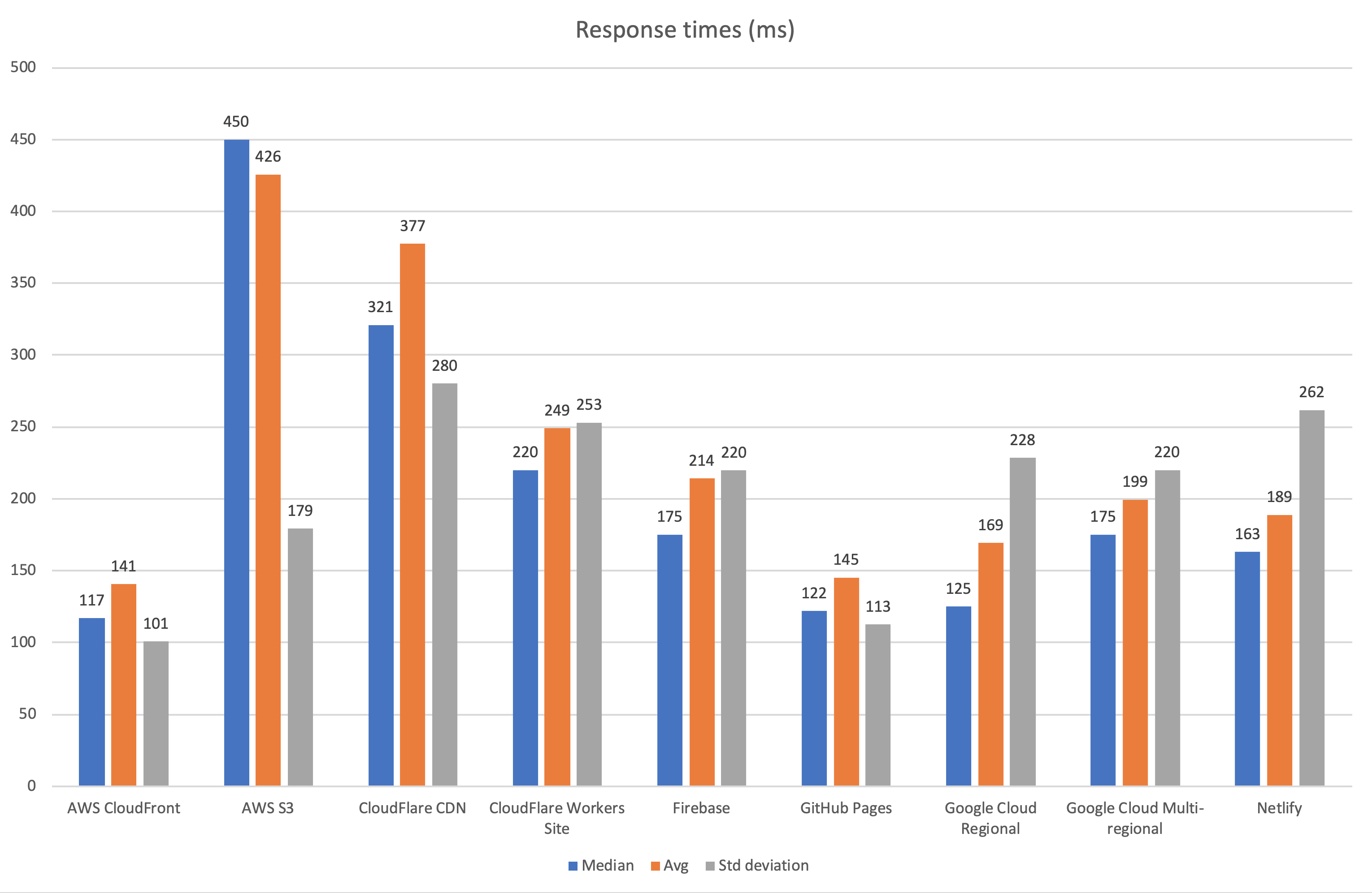 Median response times, measured by Pingdom