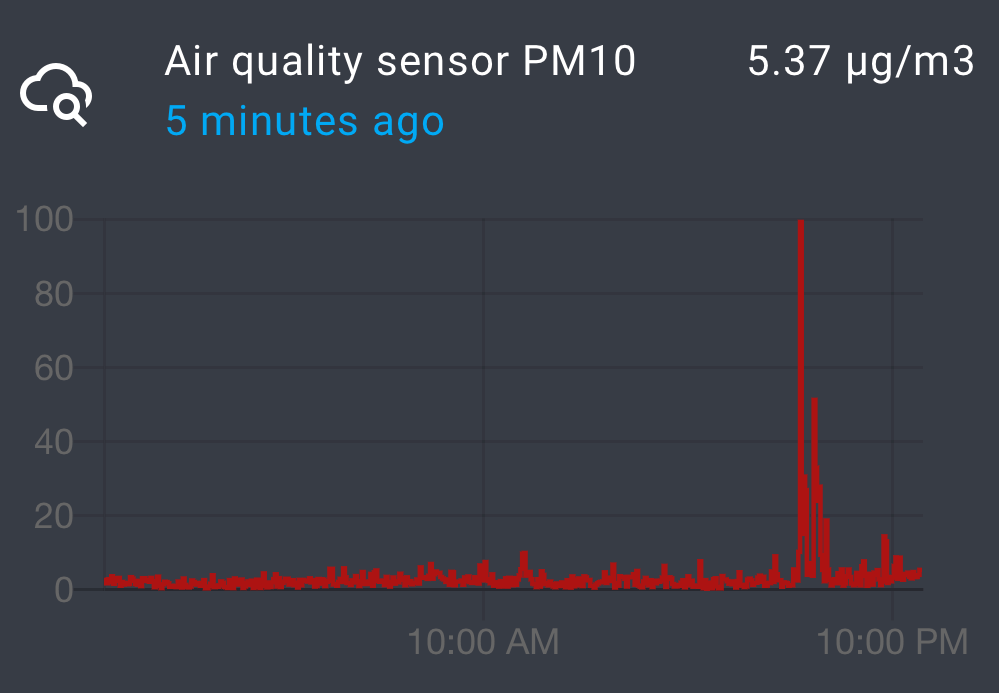 Air quality graph in Home Assistant (PM10, after a BBQ)