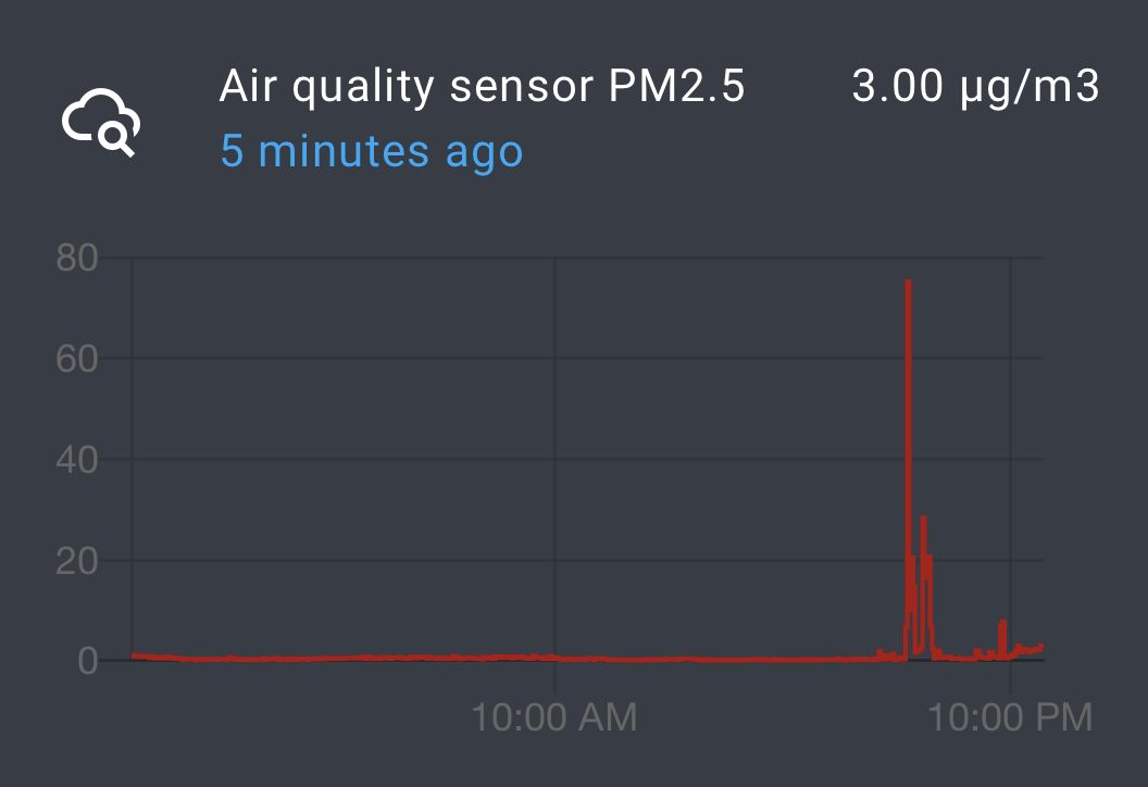 Air quality graph in Home Assistant (PM2.5, after a BBQ)