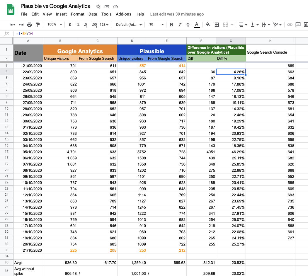 Screenshot of the raw data in Google Sheets