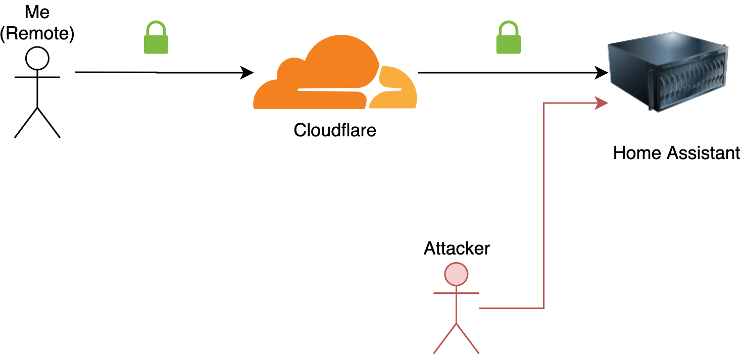 An attacker can still bypass Cloudflare if he knows your IP address