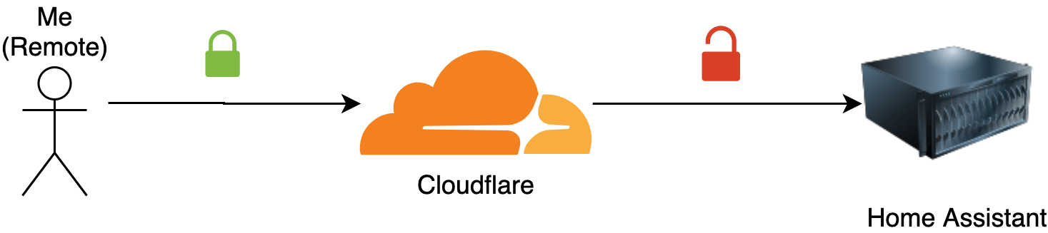 Cloudflare setup without origin certificates