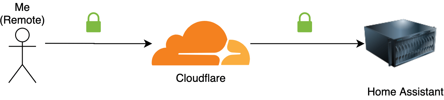 Secure Cloudflare setup with origin certificates