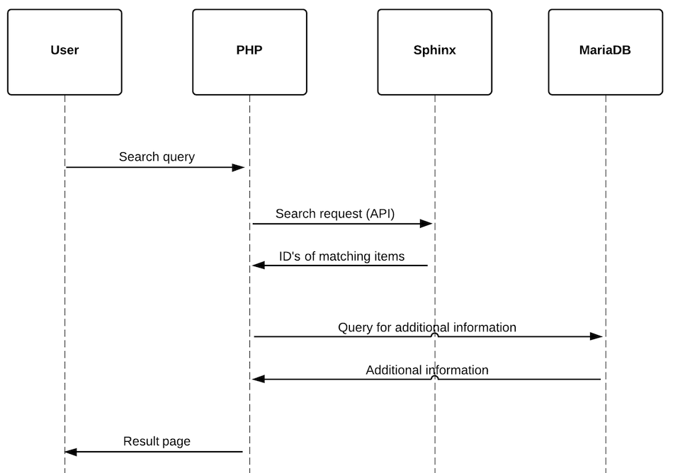 Sequence diagram of a search query