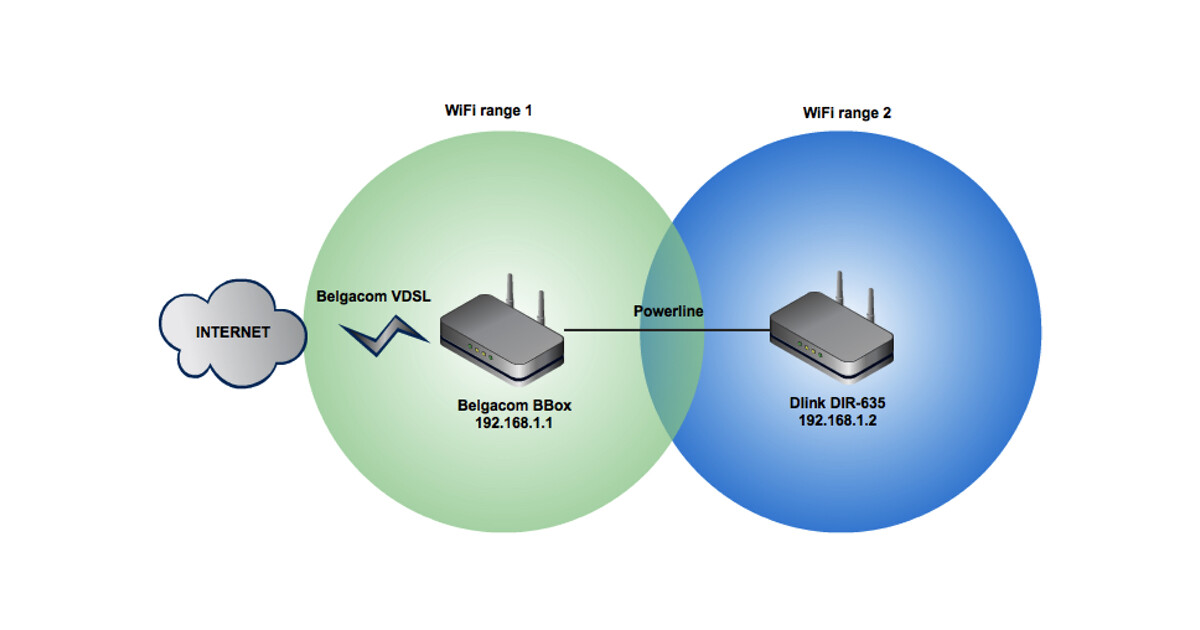 [DIAGRAM_4FR]  Creating one WiFi network with multiple access points | Savjee.be | Wired Network Diagram Router Dual |  | Savjee.be