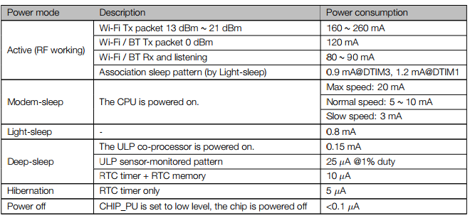 Overview of ESP32 power modes